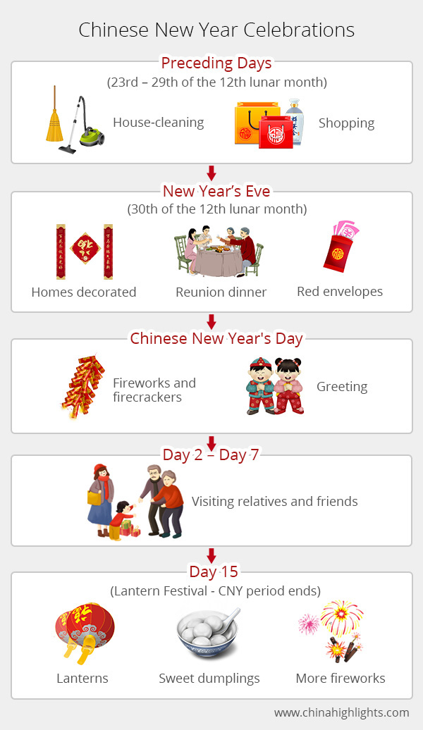 Chinese New Year 2020 Nyc.Chinese New Year 2020 Holiday Guide Celebrations Traditions
