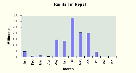 Nepal Year Round Rainfall