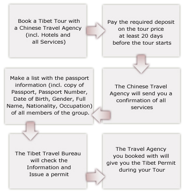 step by step guide of applying for a Tibet entry permit