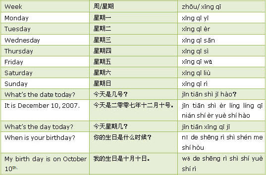Learn chinese phrase book