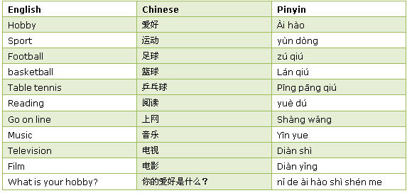 Hobbies in Chinese
