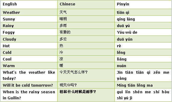 Chinese weather words