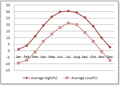Beijing Average Monthly Temperatures