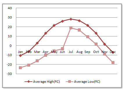 Changchun Average Monthly Temperatures