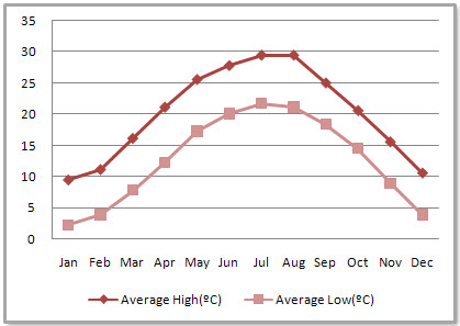 Chengdu Average Monthly Temperatures