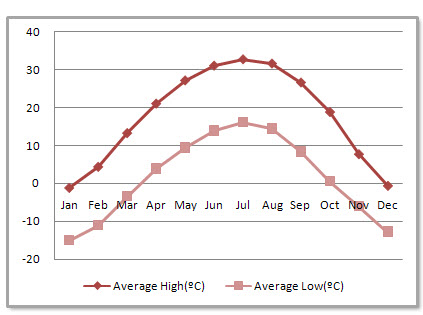 Dunhuang Average Monthly Temperatures