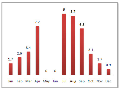 Foshan Average Monthly Precipitation