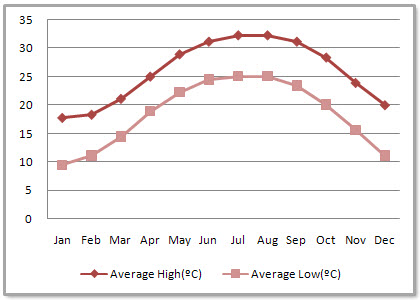 Foshan Average Monthly Temperatures