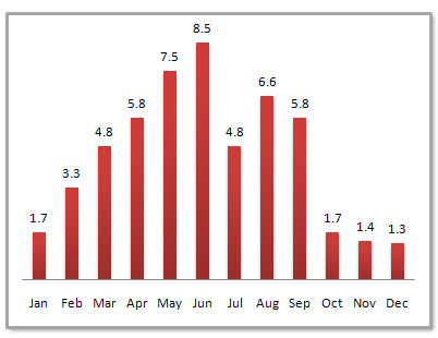 Fuzhou Average Monthly Precipitation