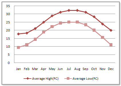 Guangzhou Average Monthly Temperatures