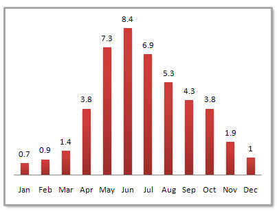 Guiyang Average Monthly Precipitation