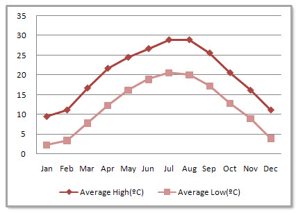 Guiyang Average Monthly Temperatures