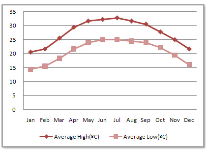 Haikou Average Monthly Temperatures
