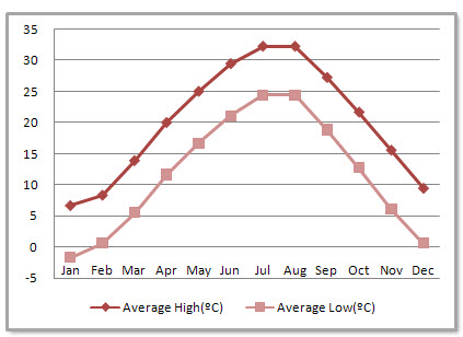 Hefei Average Monthly Temperatures