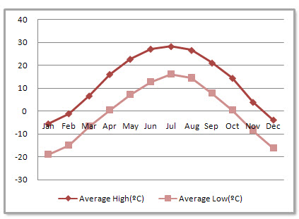 Hohhot Average Monthly Temperatures