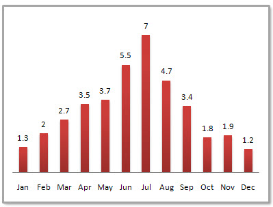Nanjing Average Monthly Precipitation