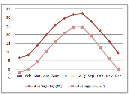 Nanjing Average Monthly Temperatures