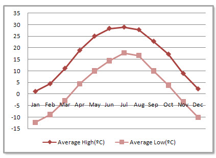 Taiyuan Average Monthly Temperatures