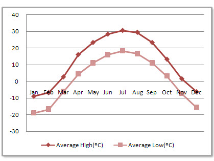Urumqi Average Monthly Temperatures