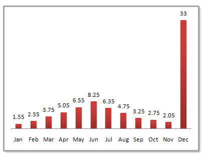 Wuhan Average Monthly Precipitation