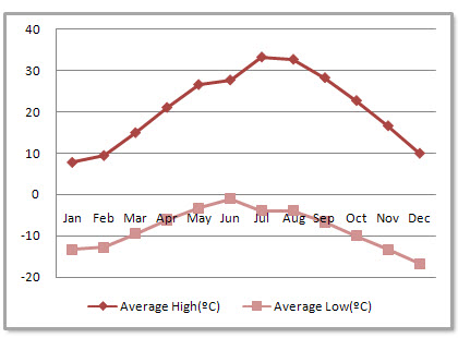 Wuhan Average Monthly Temperatures